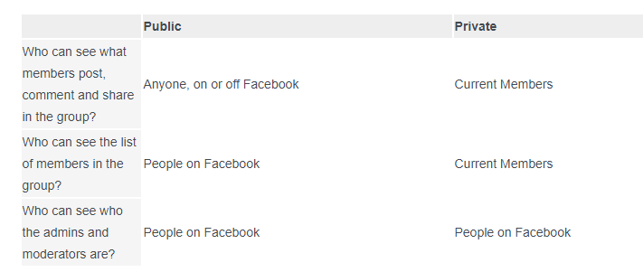 what privacy setting do i use on my facebook group
